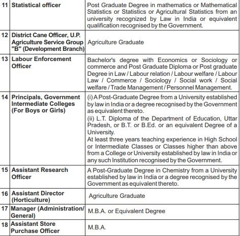 UPPSC Eligibility 2021 - PCS Qualification 2021 (3)