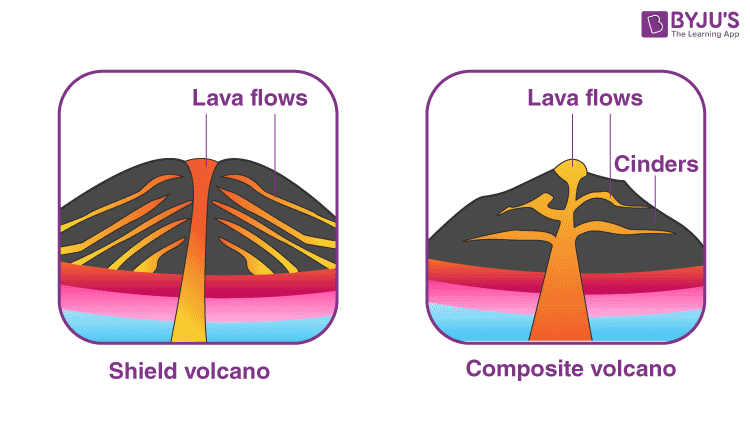 Difference Between Shield Volcano and Composite Volcano