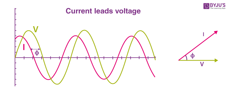 Leading Power Factor