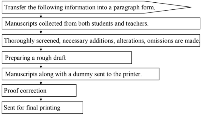 Maharashtra Board Class 10 English 2016 Question Paper Section IV Question 6 A 1