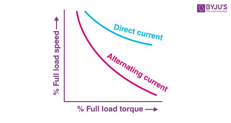 Speed Load Characteristics of Universal Motor