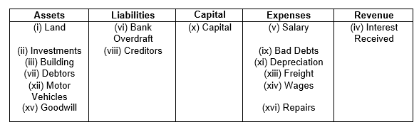 s-grewal-accountancy-2021-class-11-solutions-chapter-3-accounting-procedures-rules-of-debit-and-credit-2