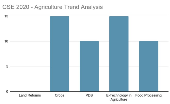 Agriculture Trend Analysis 2020