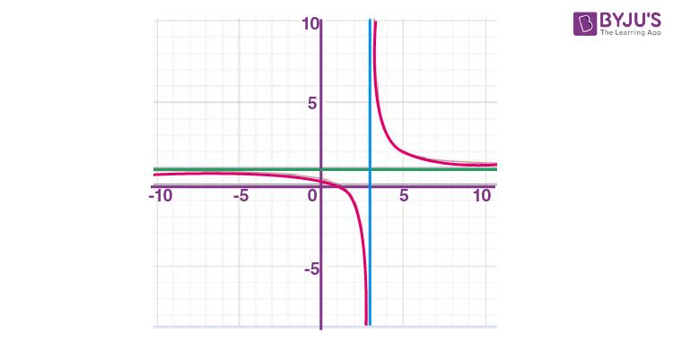 Finding horizontal asymptotes
