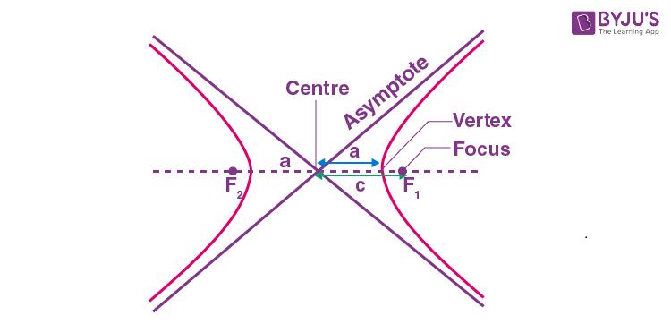 Asymptotes of hyperbola