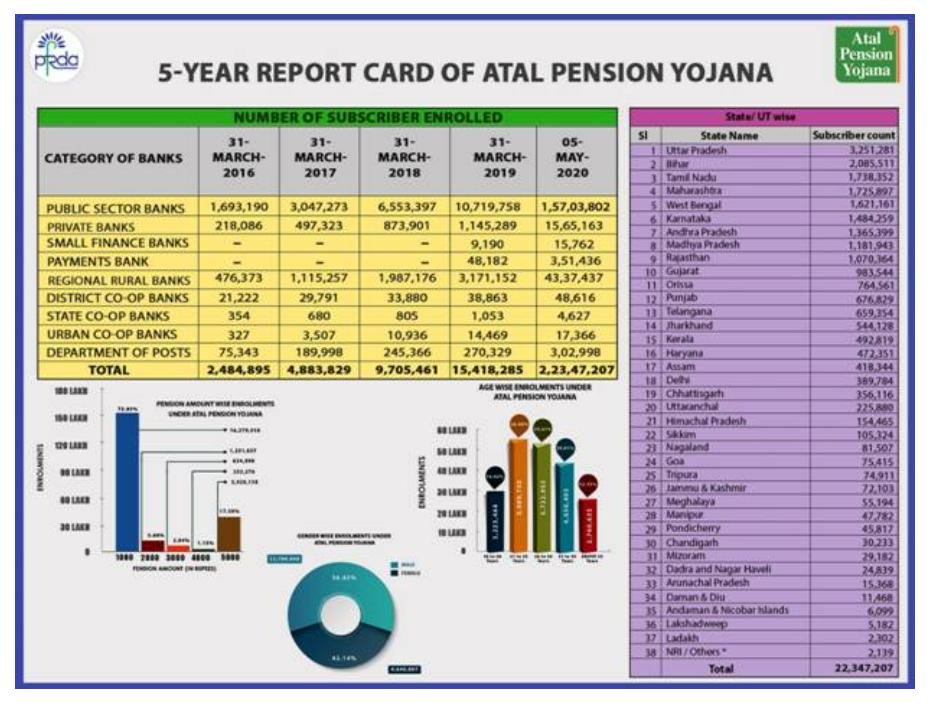 Atal Pension Yojana - 5 Years
