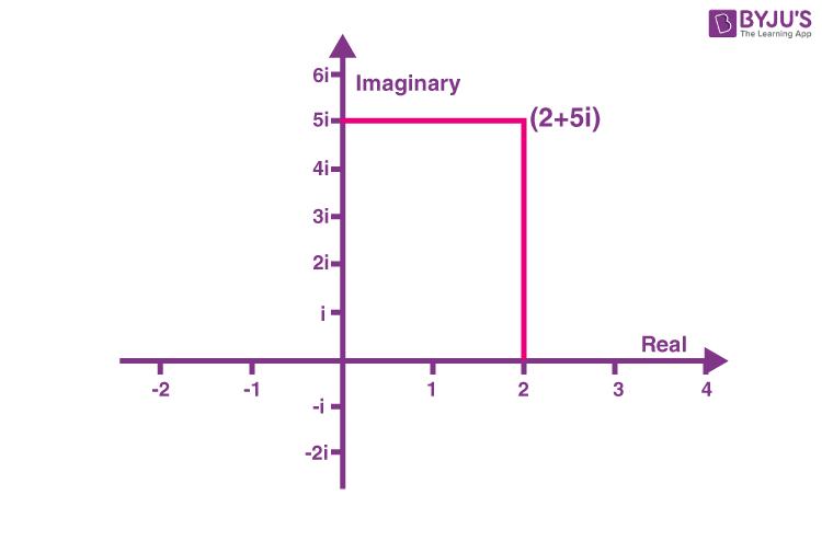 Cartesian Representation of Complex Numbers