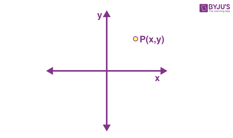 Coordinate of point