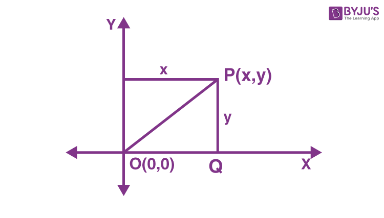 Distance of point from origin