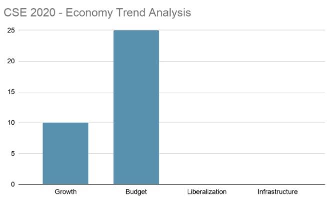 Economy Trend Analysis 2020