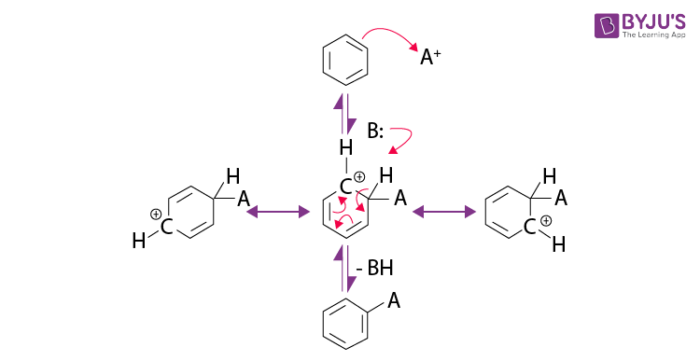 Electrophilic Aromatic Substitution Mechanism