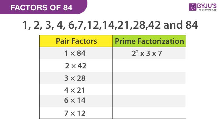 Factors of 84