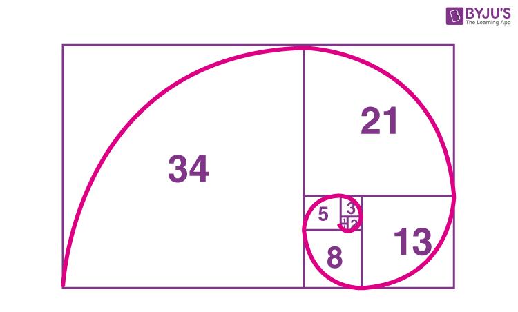 Fibonacci numbers pattern