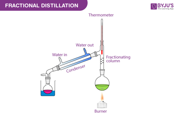 Fractional Distillation Diagram
