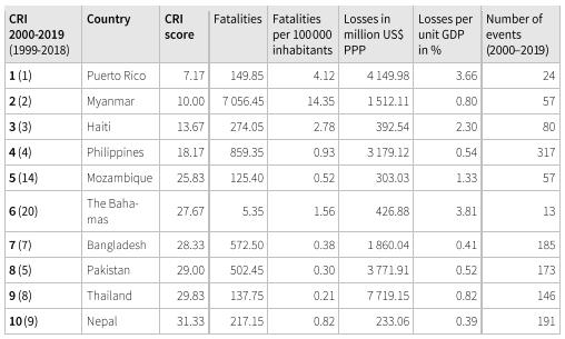 Global Climate Risk Index 2000-2019