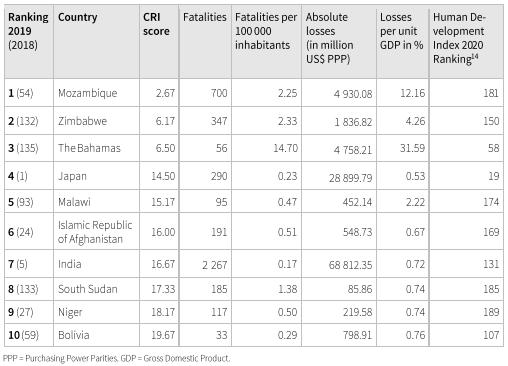 Global Climate Risk Index 2021
