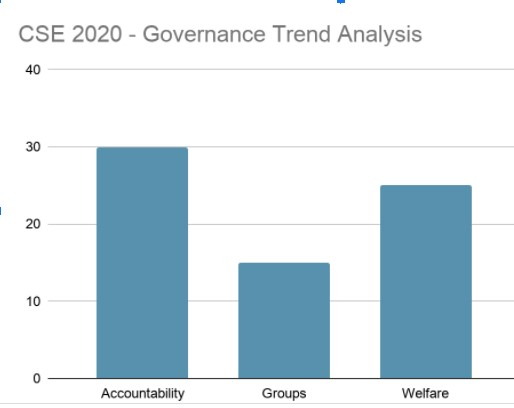 Governance Trend Analysis 2020