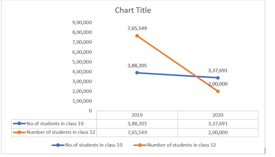 Haryana-Board-Class-10-and-Class-12-no-of-students-analysis