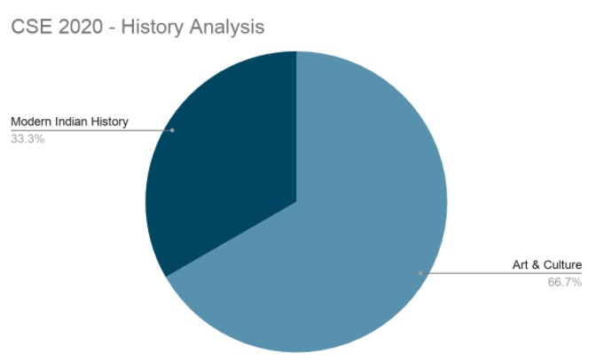 History Analysis 2020
