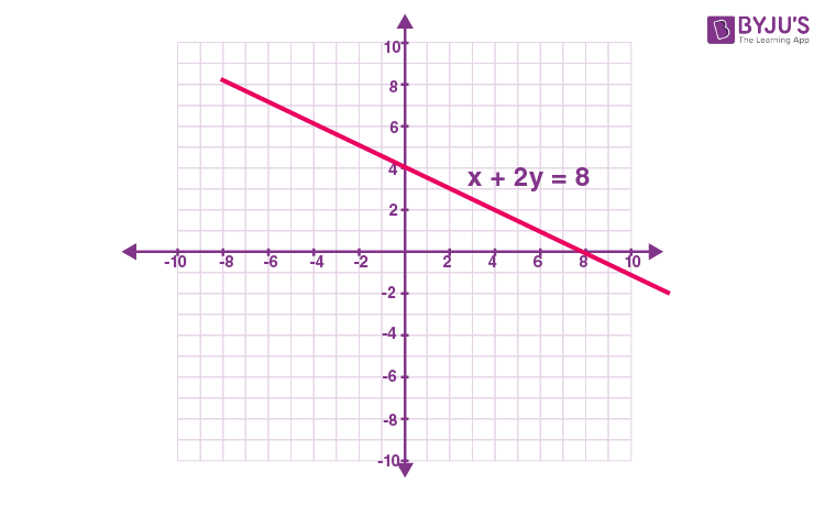 Imp que class 9 maths 4 marks que 13 sol