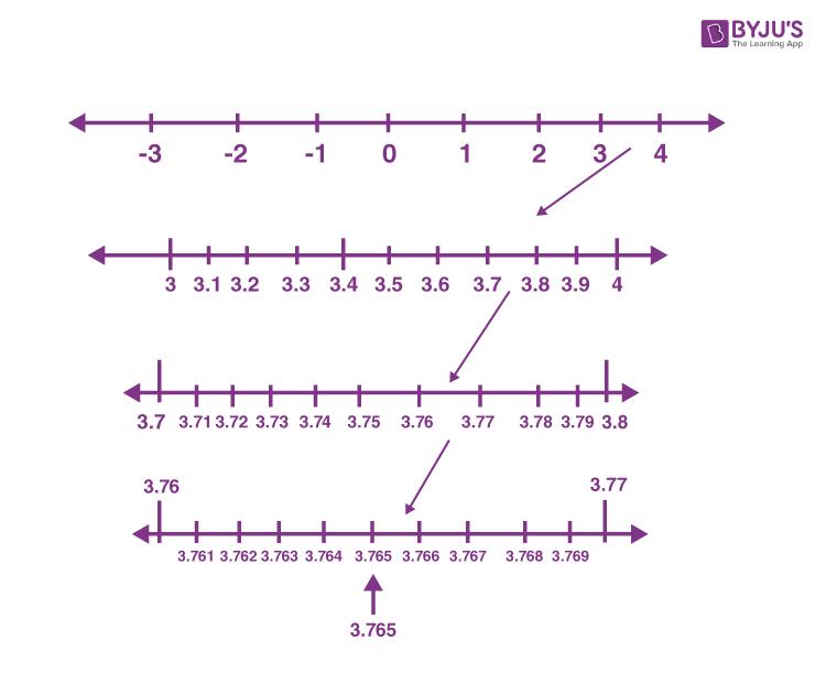 Imp questions class 9 maths chapter 1 Q9 sol