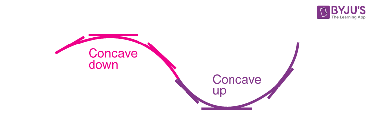 Concavity Function