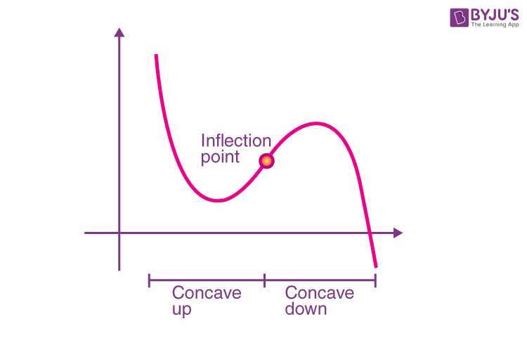 Inflection Point Graph