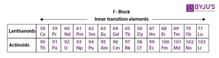 Inner Transition Elements