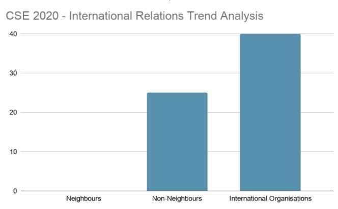 IR 2020 Trend Analysis