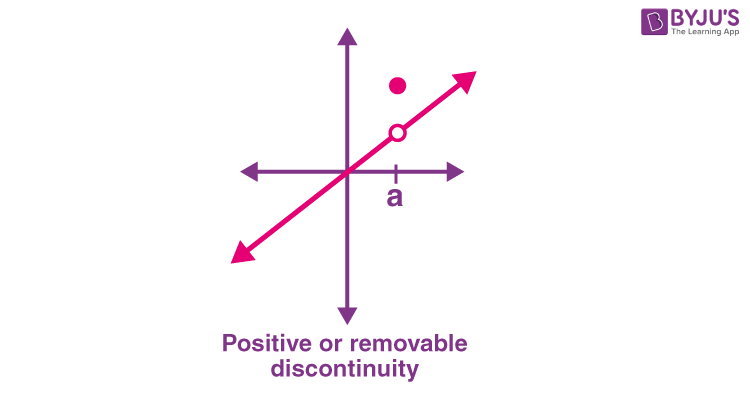 Positive Discontinuity