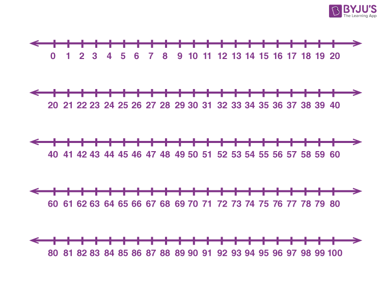 Number Line 1 to 100