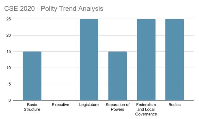 Polity Trend Analysis 2020