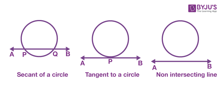 Secant, Tangent and Non-intersecting lines