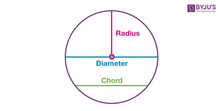 Radius, Diameter and Chord of Circle