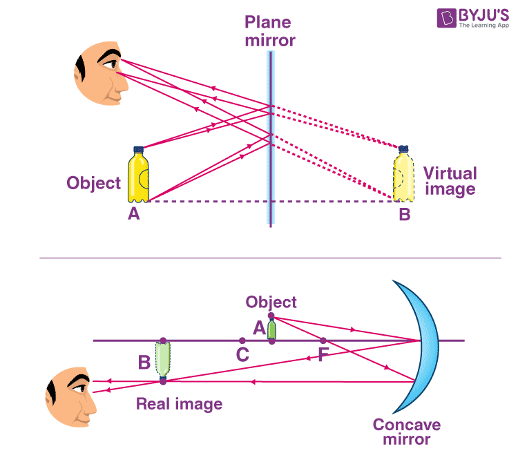 Difference Between Real Image and Virtual Image