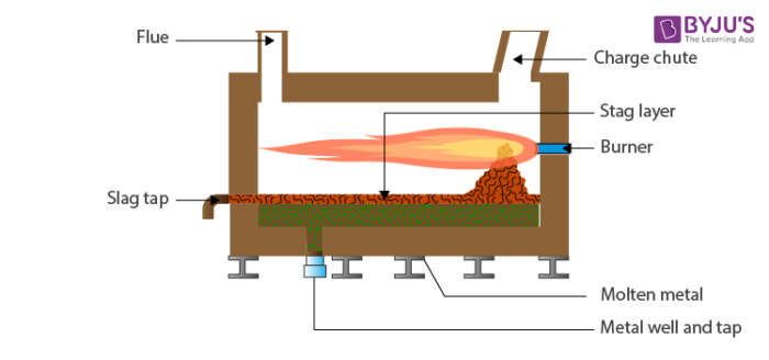 Reverberatory furnace
