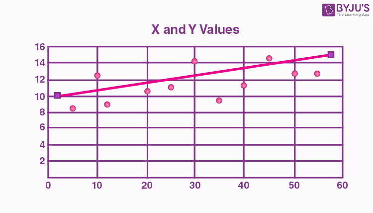 Scatter Plot Uses and Examples