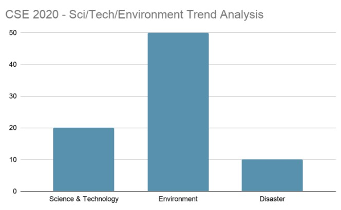 Science, Technology and Environment Trend Analysis 2020