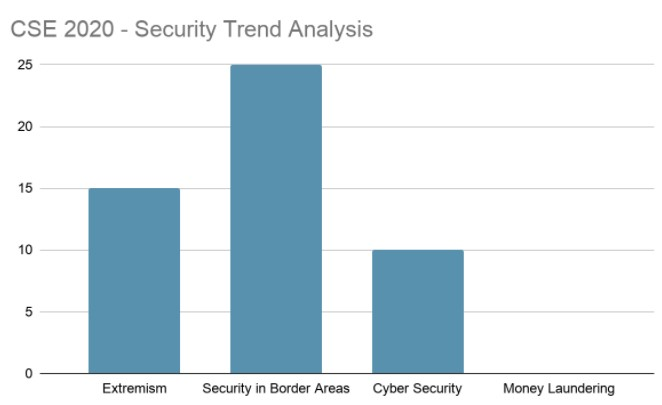 Security Trend Analysis 2020
