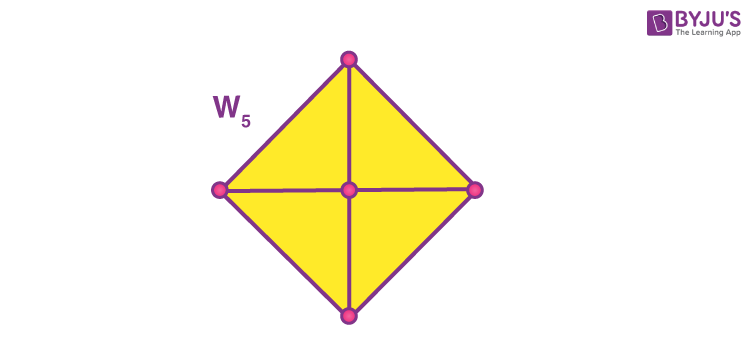 Representation of square pyramid
