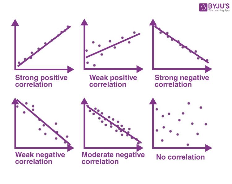 Covariance - Correlation