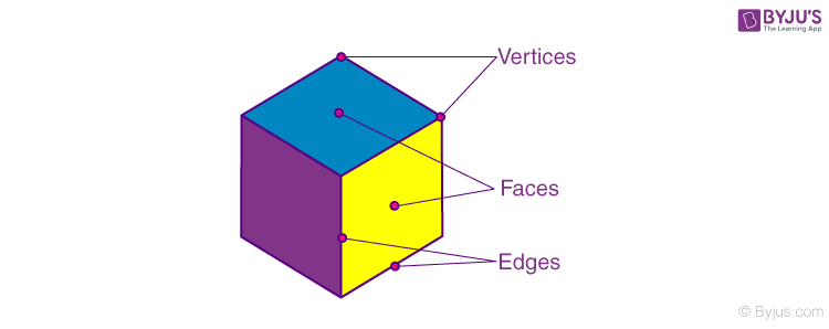 Faces edges and vertices of polyhedron