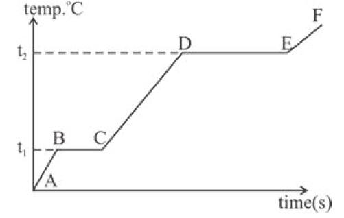 ICSE Class 10 Physics Question Paper Solution 2020-23