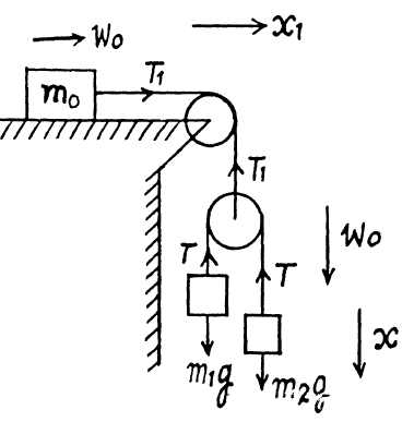 JEE Book The Fundamental Equation of Dynamics Solution Paper