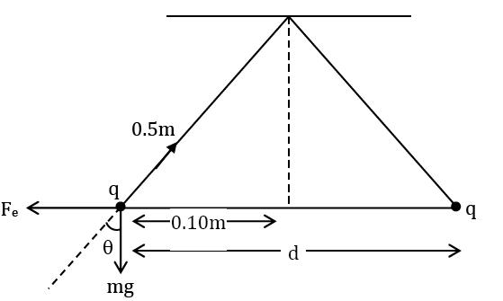 Physics JEE Feb 25 Main 2021 Solved Paper Shift 2