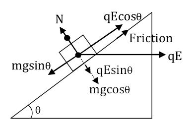 Physics Solved Feb 26 Paper Shift 2 JEE Main 2021