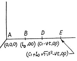 Solutions of Relativistic Mechanics JEE