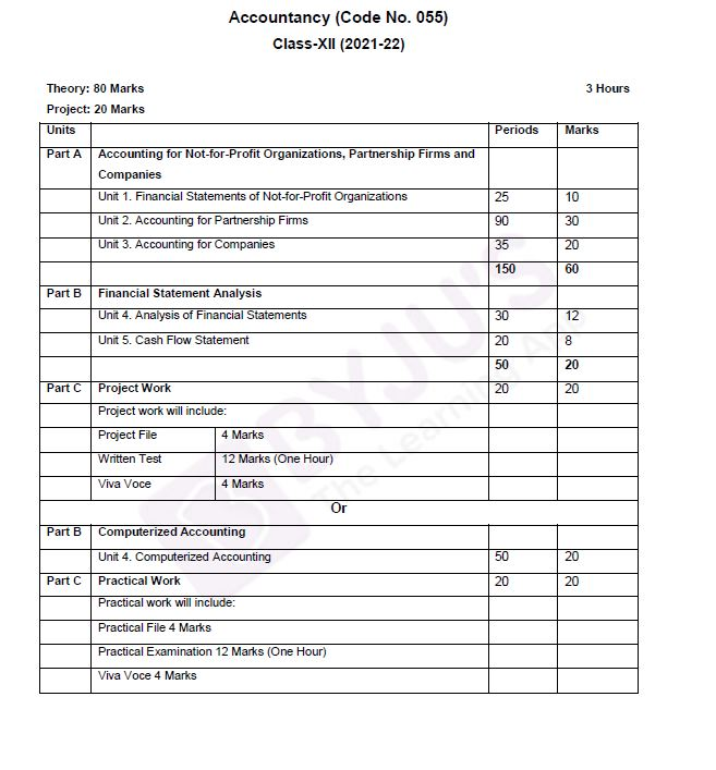 CBSE Class 12 Accountancy-marks-structure