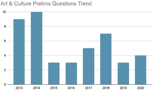 UPSC Previous Year Art & Culture Questions Trend [2013-2020]