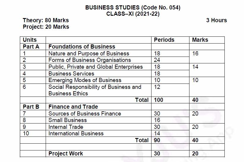 Business-Studies-Class-11-CBSE-Course-Structure